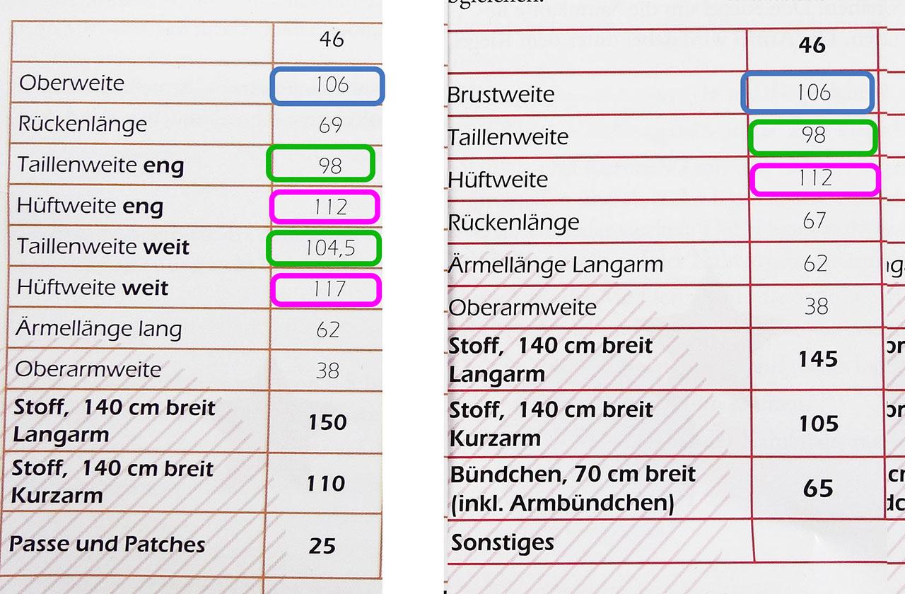Fertigmaß-Tabelle auf dem Schnittmuster lesen